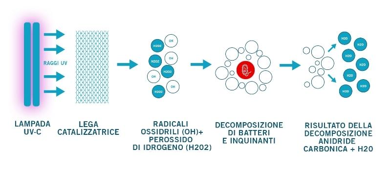 SANIXAIR sistema principio fotocatalisi