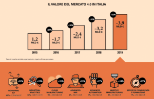 I numeri dell'Industry 4.0